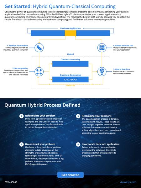 Hybrid Quantum-Classical Computing