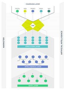 Emarsys AIM infographic