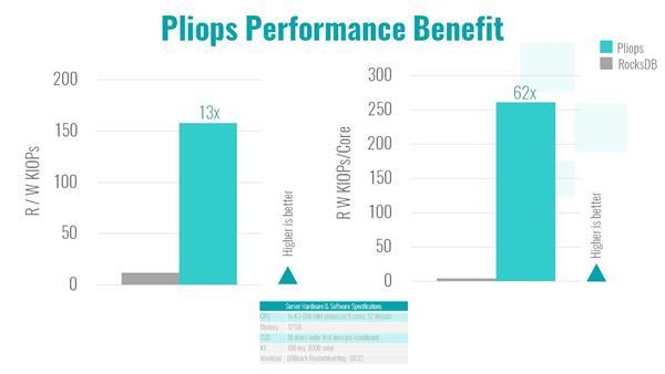 Pliops Storage Processor Performance Benefit