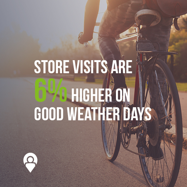 Store visits are 6% higher on good weather days | www.xad.com