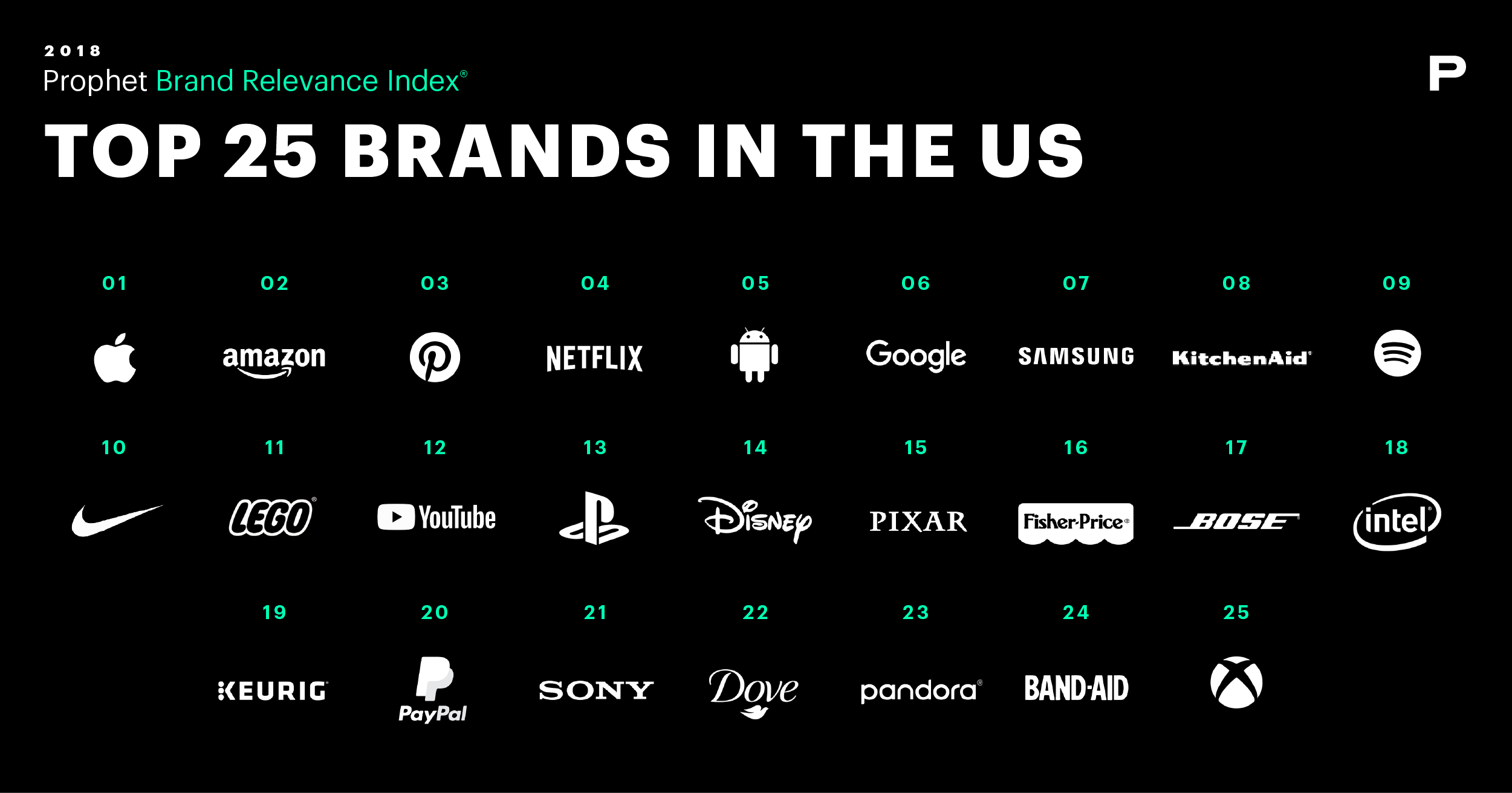 Top US Brands in the 2018 Prophet Brand Relevance Index®