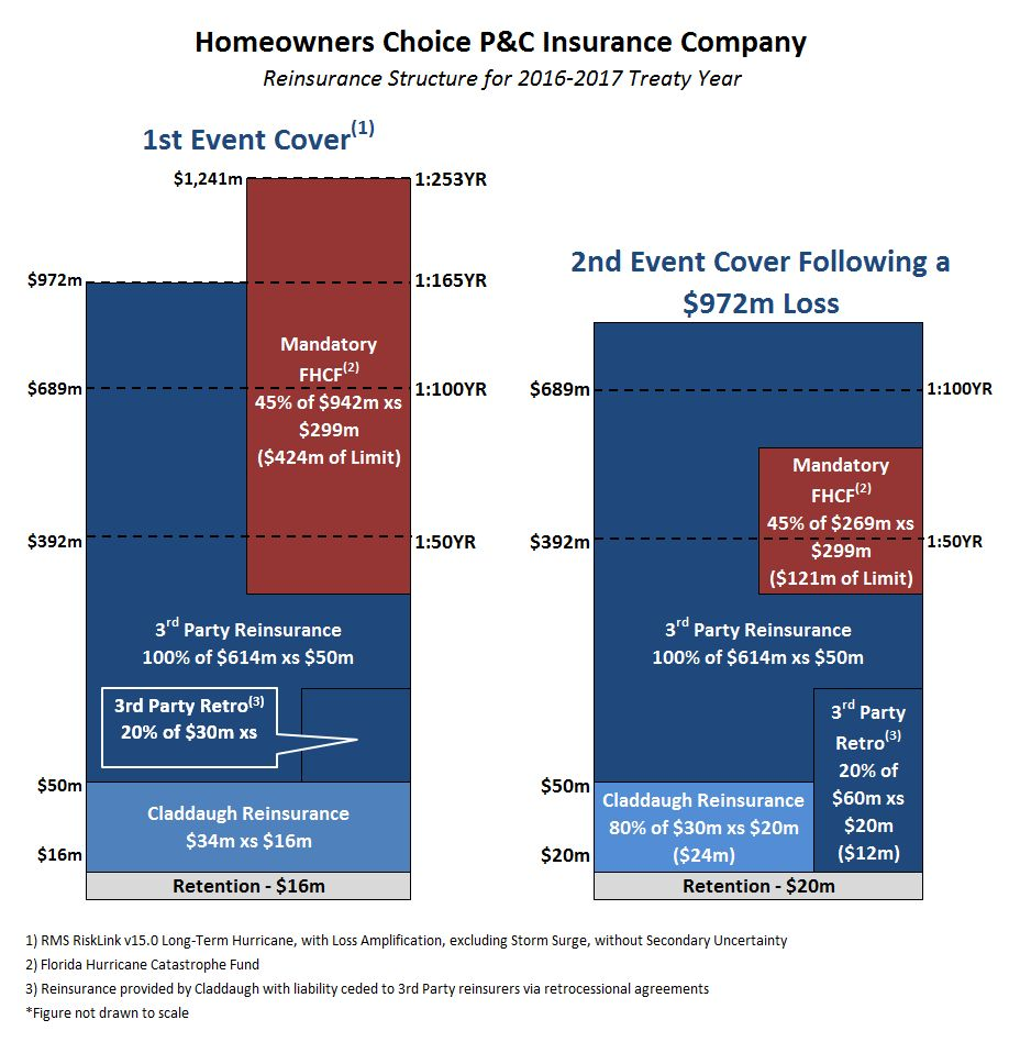 Hci Group Insurance Subsidiary Homeowners Choice Expects Reduced