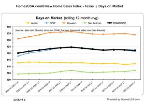 """HomesUSA.com Texas New Home Sales Index - Monthly Tracking """"Days on Market"""""""