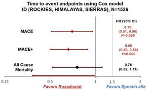 Time to event endpoints using Cox model ID (ROCKIES, HIMALAYAS, SIERRAS), N=1526