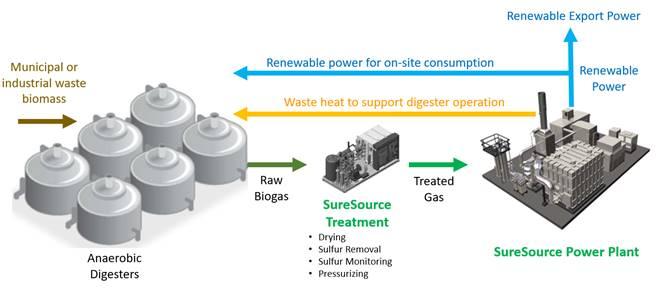 FuelCell Energy produziert 10 Mio. Megawatt sauberen Strom