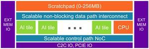 neuASIC platform architecture