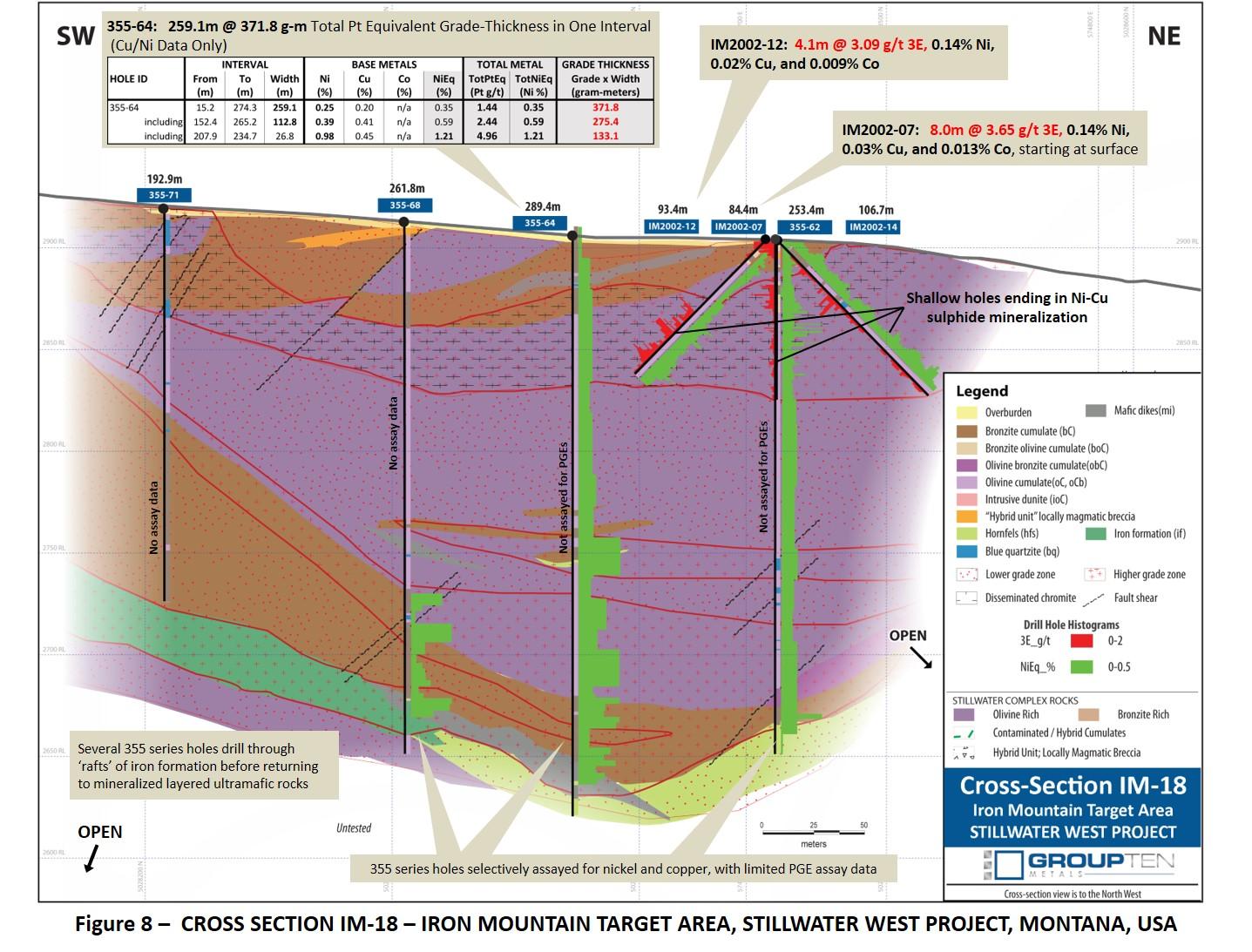 Figure 8 –  CROSS SECTION IM-18 – IRON MOUNTAIN TARGET AREA, STILLWATER WEST PROJECT, MONTANA, USA