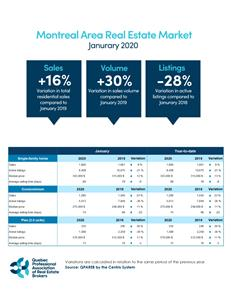 Montreal Area Real Estate Market