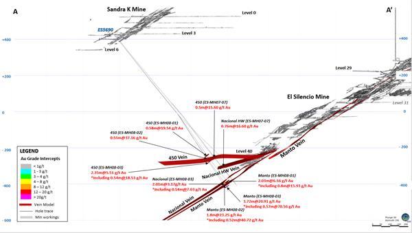 Attachment 7 – Cross section of the El Silencio Deep vein system