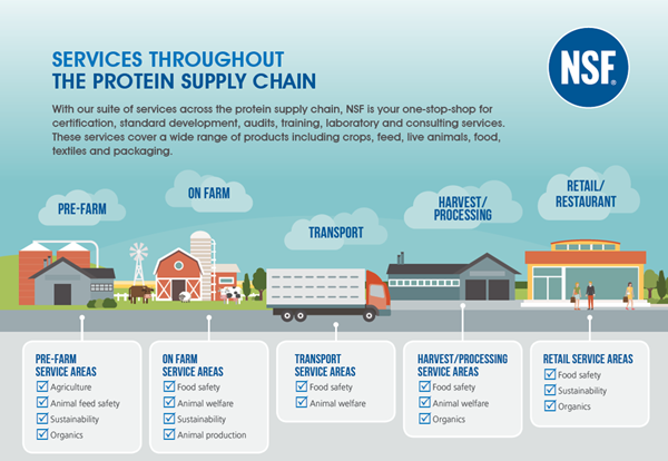 NSF International offers services throughout the entire supply chain.