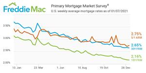 U.S. weekly average mortgage rates as of 01/07/2021