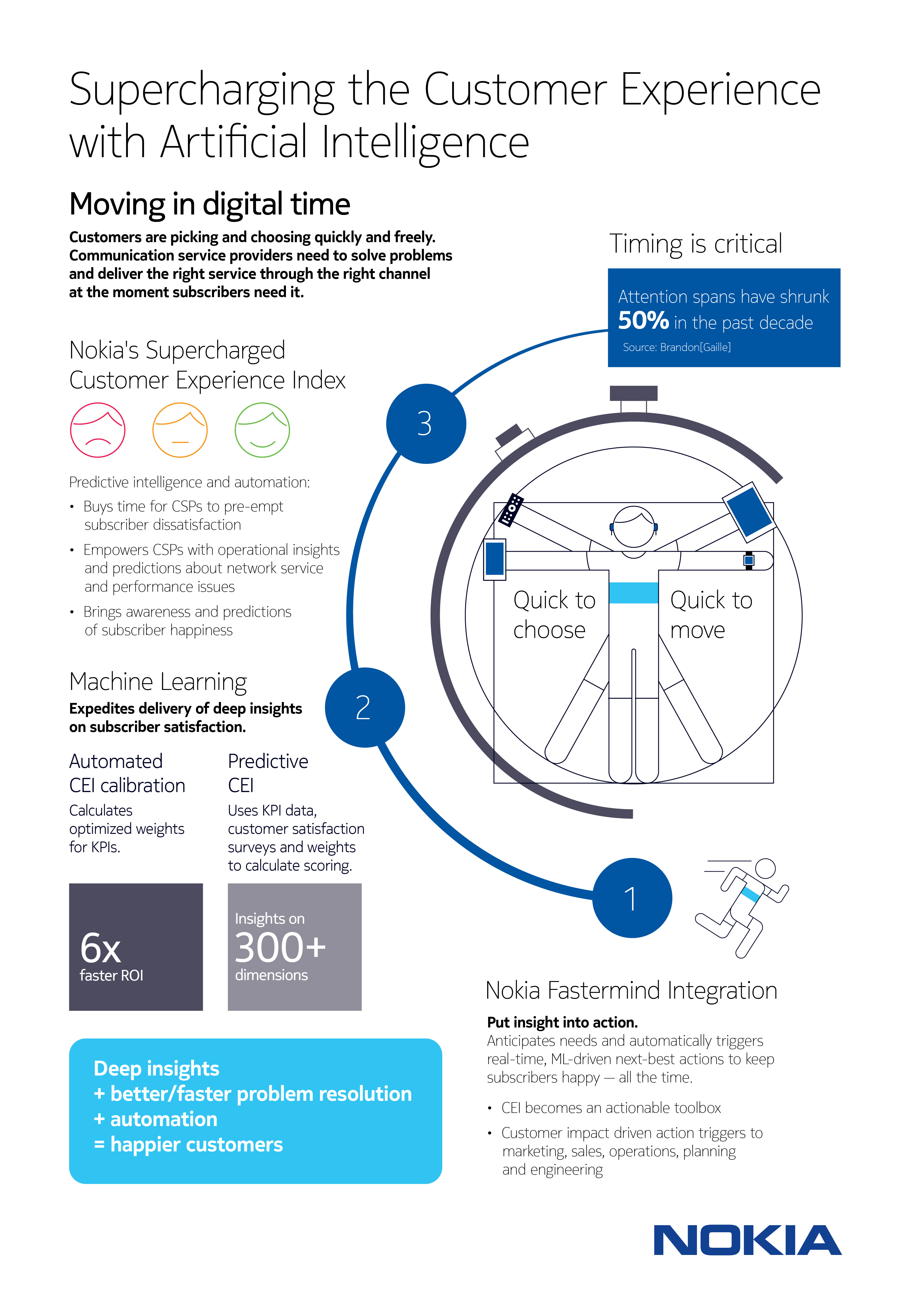 Nokia Software Artificial Intelligence Infographic.png
