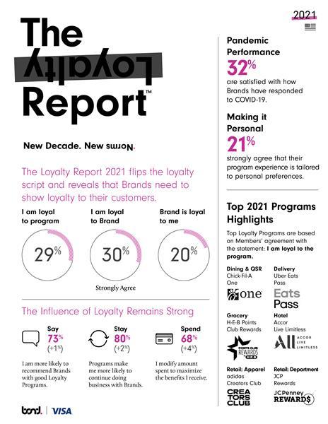 Bond Loyalty Report 2021_US Highlights