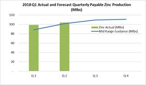 Figure 1: 2018 Quarterly zinc production guidance (mid-range) versus actual zinc production.