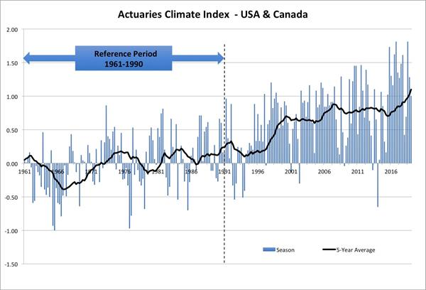 Climate Index ENG