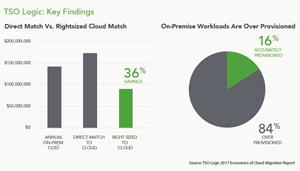 TSO Logic Report: Economics of Cloud Migration