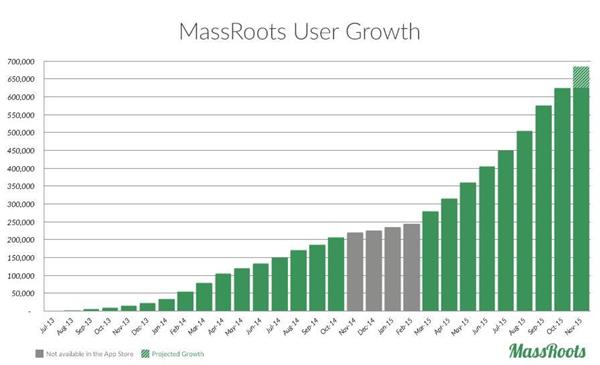 Massroots User Growth