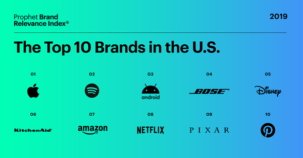 Top10_US_Prophet_BRI 2019