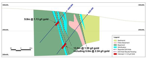 Fig 2 20200914 Kazak SE Section 2