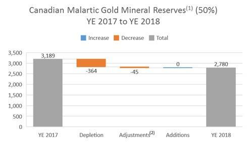The following chart summarizes the changes in gold mineral reserves at Canadian Malartic as at December 31, 2018 compared to the prior period.