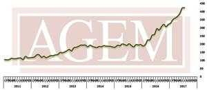 AGEM July 2017 Index