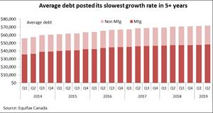 Average debt posted its slowest growth rate in 5+ years