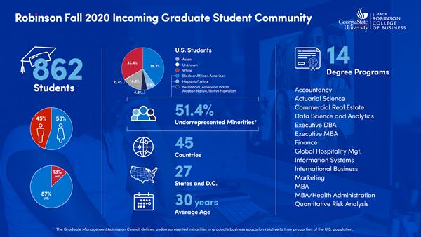 The incoming fall 2020 graduate school class is the largest and most diverse ever to enroll in the history of the Robinson College of Business.