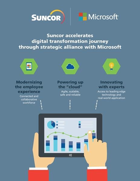 Suncor x Microsoft strategic alliance