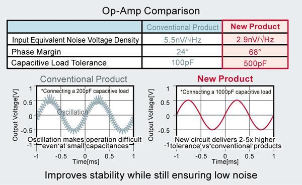 Op-Amp Comparison: Conventional vs. ROHM's New LMR1802G-LB