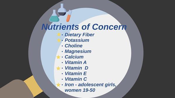 Nutrients of Concern Webinar