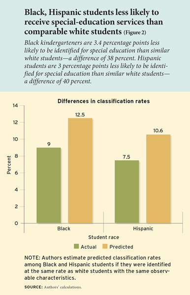 Black, Hispanic students less likely to receive special-education services than comparable white students. Black kindergarteners are 3.4 percentage points less likely to be identified for special education than similar white students—a difference of 38 percent. Hispanic students are 3 percentage points less likely to be identified for special education than similar white students—a difference of 40 percent.