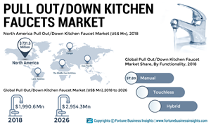 Pull Out And Pull Down Kitchen Faucet Market To Reach Us 2 954 3 Mn By 2026 Exhibiting A Cagr Of 5 1 Fortune Business Insights