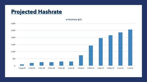 Projected Hashrate