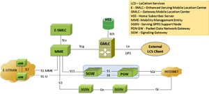 LTE Location Services Architecture - SLs Interface