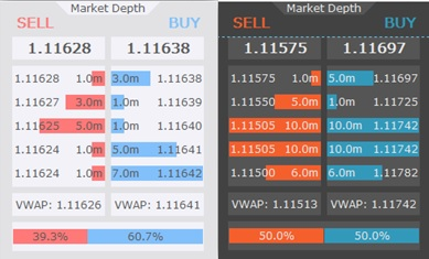 Level 2 market depth forex