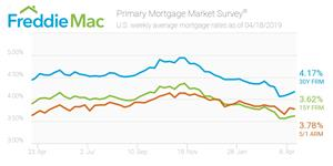 U.S. weekly average mortgage rates as of April 18, 2019.