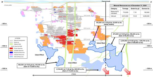 Figure 2: Island Gold Mine Main Zone Longitudinal - 2020 Mineral Resources