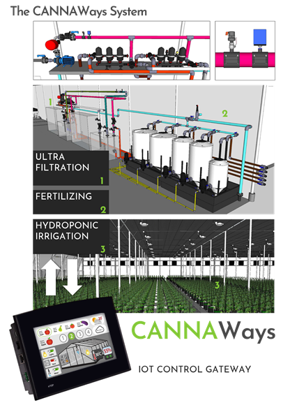 The CANNAWays System