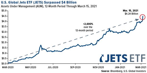 U.S. Global Jets ETF (JETS) Surpassed $4 Billion