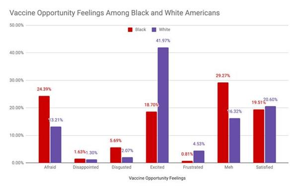 Vaccine Opportunity Feelings Among Black and White Americans