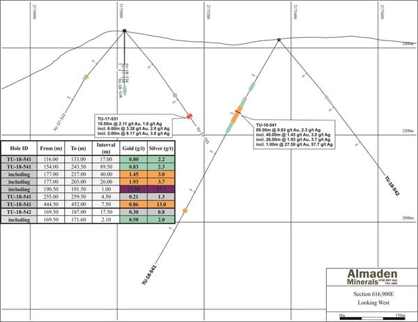 Almaden Exploration Drilling Hits 26 00 Meters of 1 93 g/t