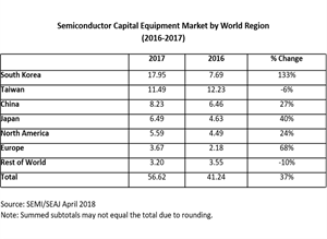 SEMI Reports 2017 Global Semiconductor Equipment Sales of