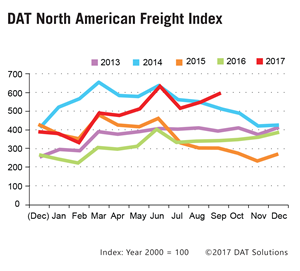 DAT North American Freight Index - September 2017
