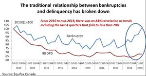The traditional relationship between bankruptcies and delinquency has broken down