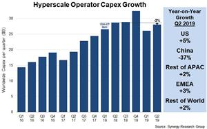 Hyperscale Operator Capex Growth