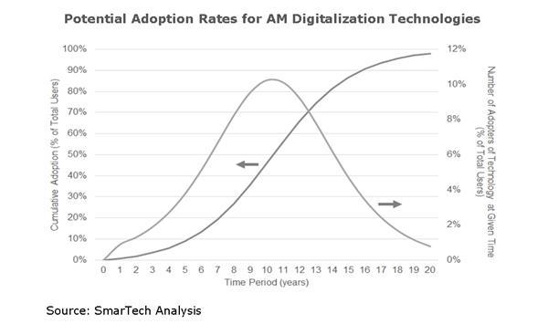 Graph - AM Factory