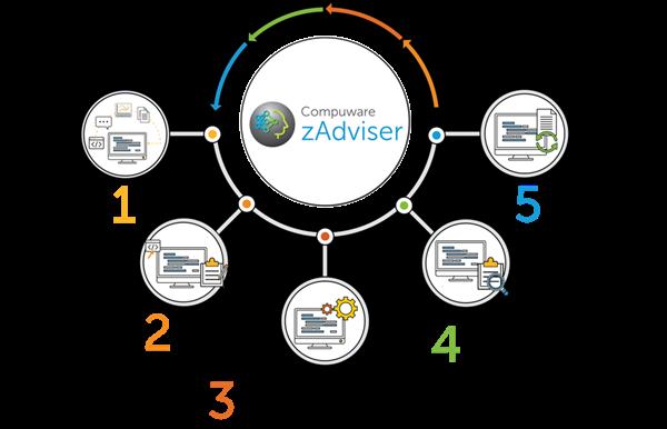 Compuware zAdviser's Enhanced AI Gives Mainframe