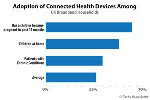 Chart-PA_Adoption-Connected-Health-Devices-UK_525x350