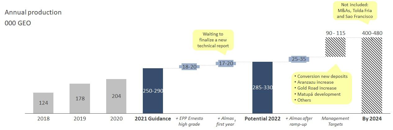 Management Targets – 2022-2024
