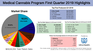 Provider highlights for patient sales for New Mexico's Medical Cannabis Program for the first quarter of 2019